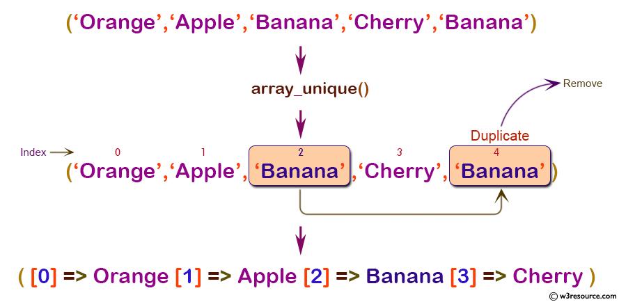php array_unique