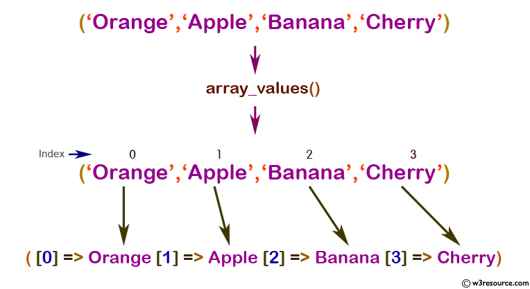 php function reference: array_values() function