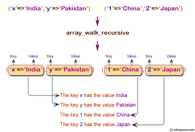 php function reference: array_walk_recursive() function