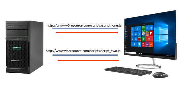 ASP.NET Loading script files in separate requests