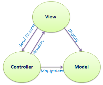 asp.net model view and controller