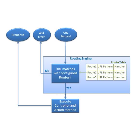 asp.net routes