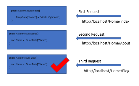 asp.net TempData values in a third consecutive request