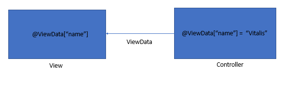 asp.net transferring data from Controller to View