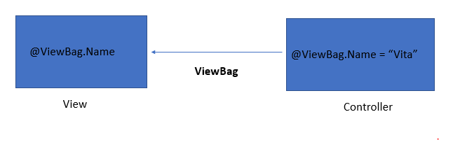 asp.net use of ViewBag