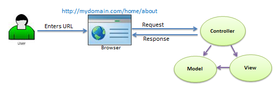 asp.net view without depending on the business logic