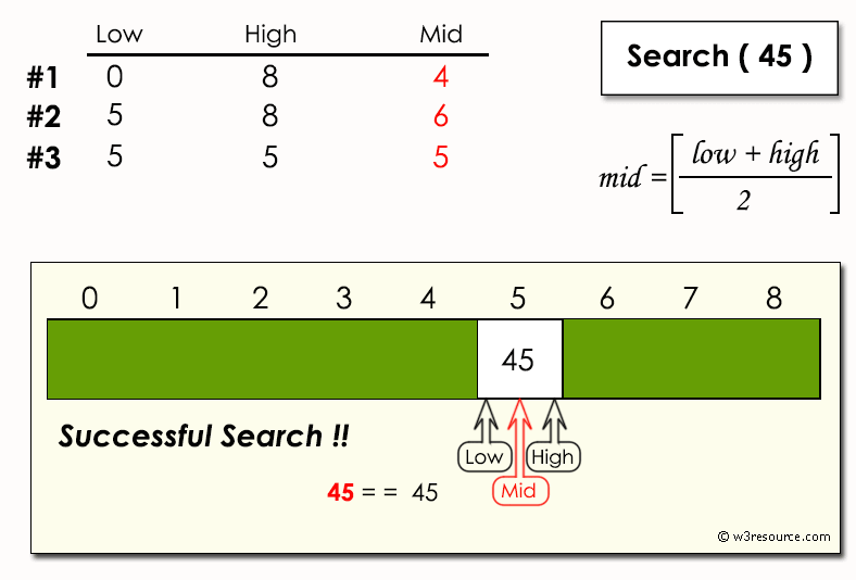 Python Data Structures and Algorithms: Binary search - w3resource