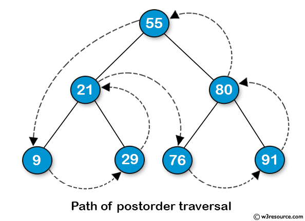 Java Basic Exercises: Get the Postorder traversal of its nodes' values of a given a binary tree.