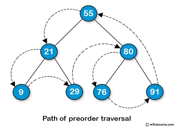 Java Basic Exercises: Get the preorder traversal of its nodes' values of a given a binary tree.