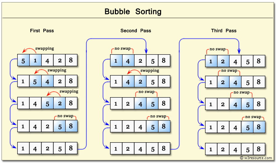 Write a algorithm for bubble sort
