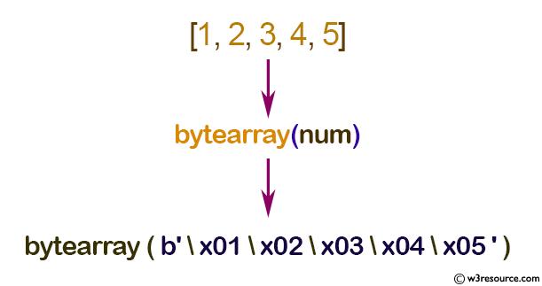 Python: bytearray() function - w3resource