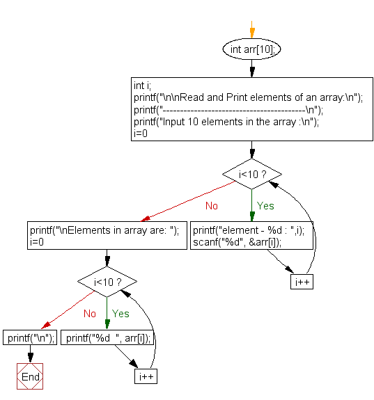 Flowchart: Read and Print elements of an array