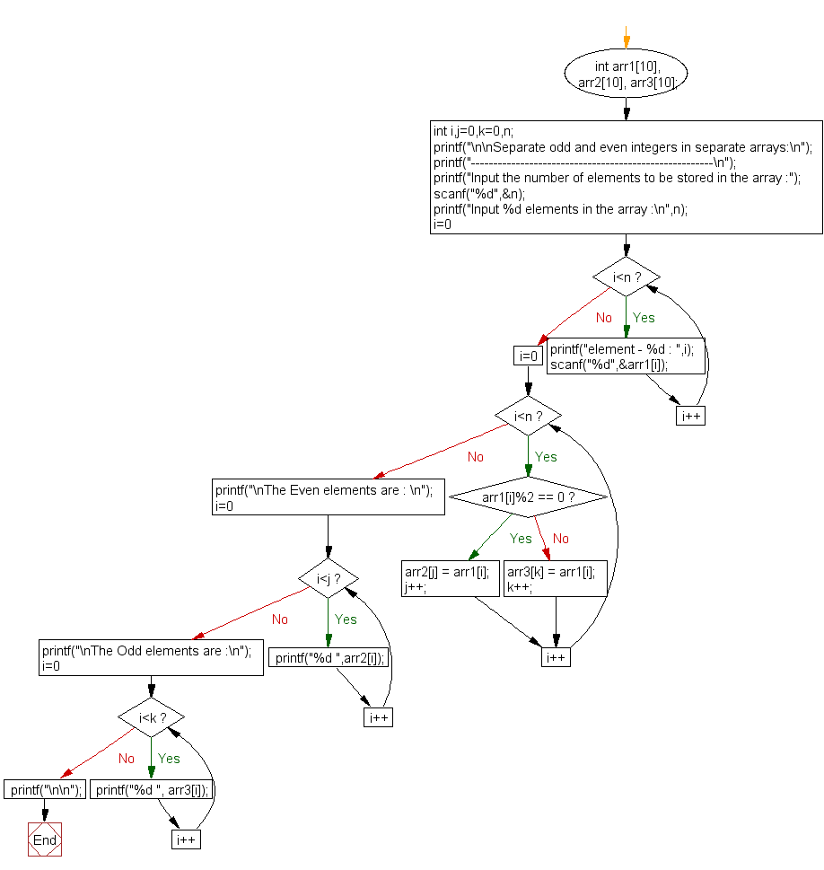 Flowchart: Separate odd and even integers in separate arrays