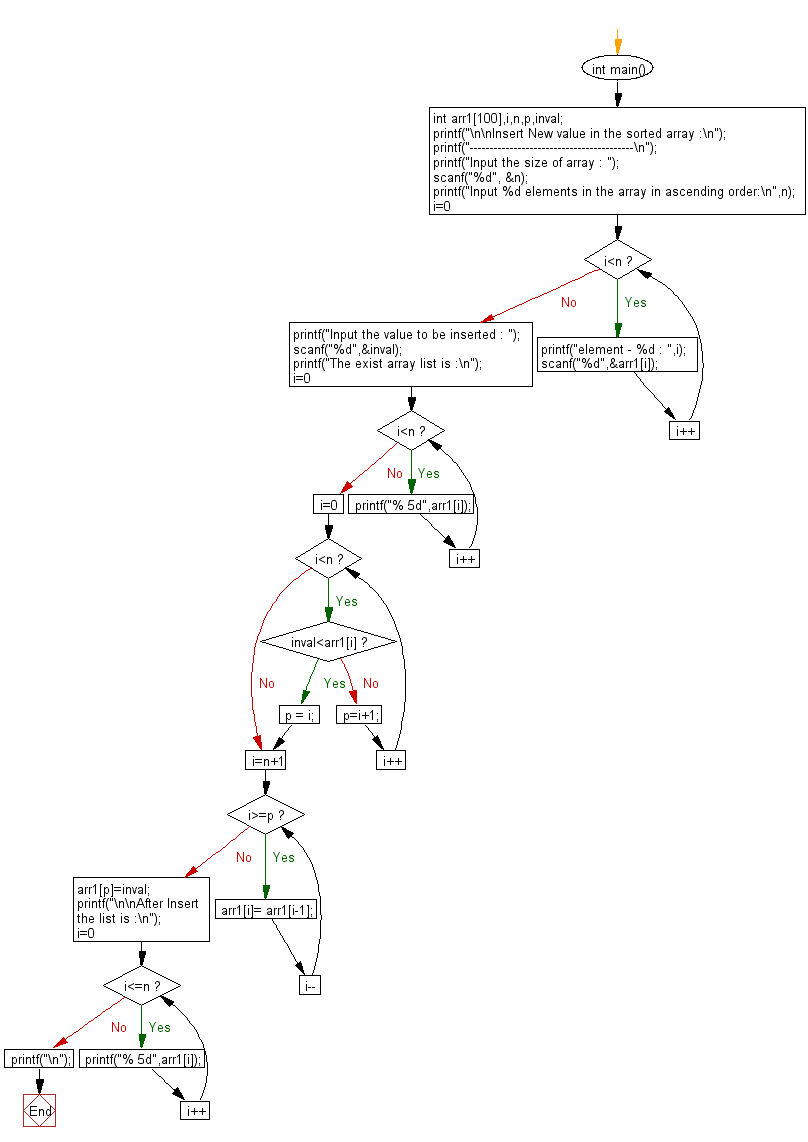 Flowchart: Insert New value in the array (sorted list ).
