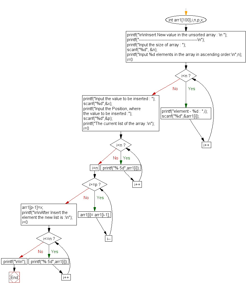 Flowchart: Insert New value in the array (unsorted list ).