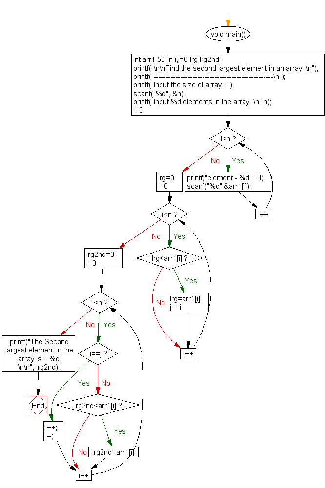 Flowchart: Find the second largest element in an array.