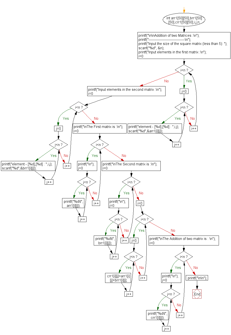 Flowchart: Addition of two Matrices