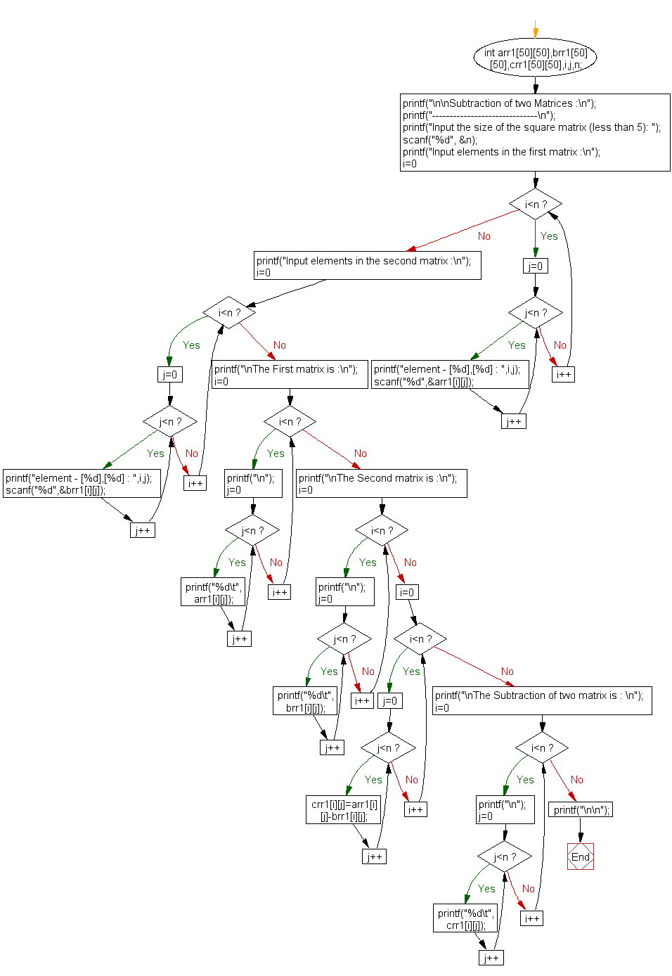 Flowchart: Subtraction of two Matrices.