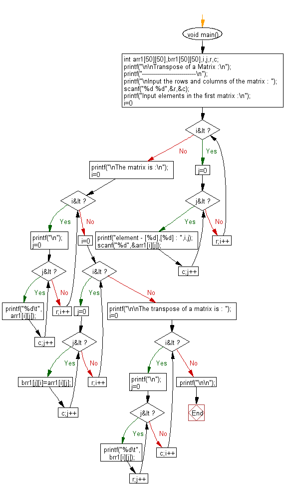 Flowchart: Transpose of a Matrix.