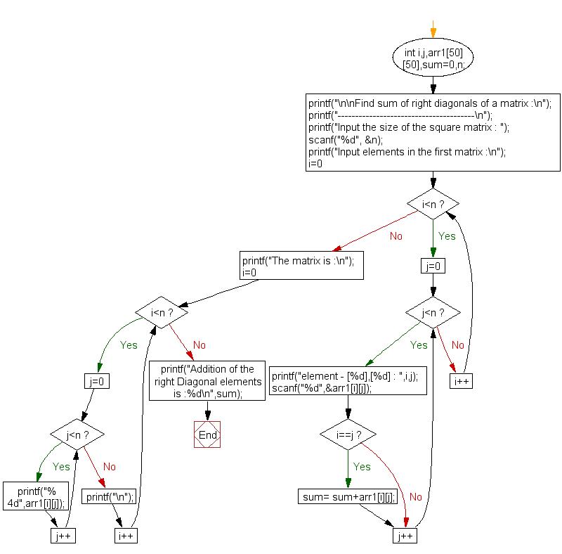 C exercises: Find sum of right diagonals of a matrix