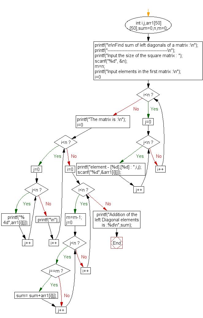 Flowchart: Find the sum of left diagonals of a matrix.