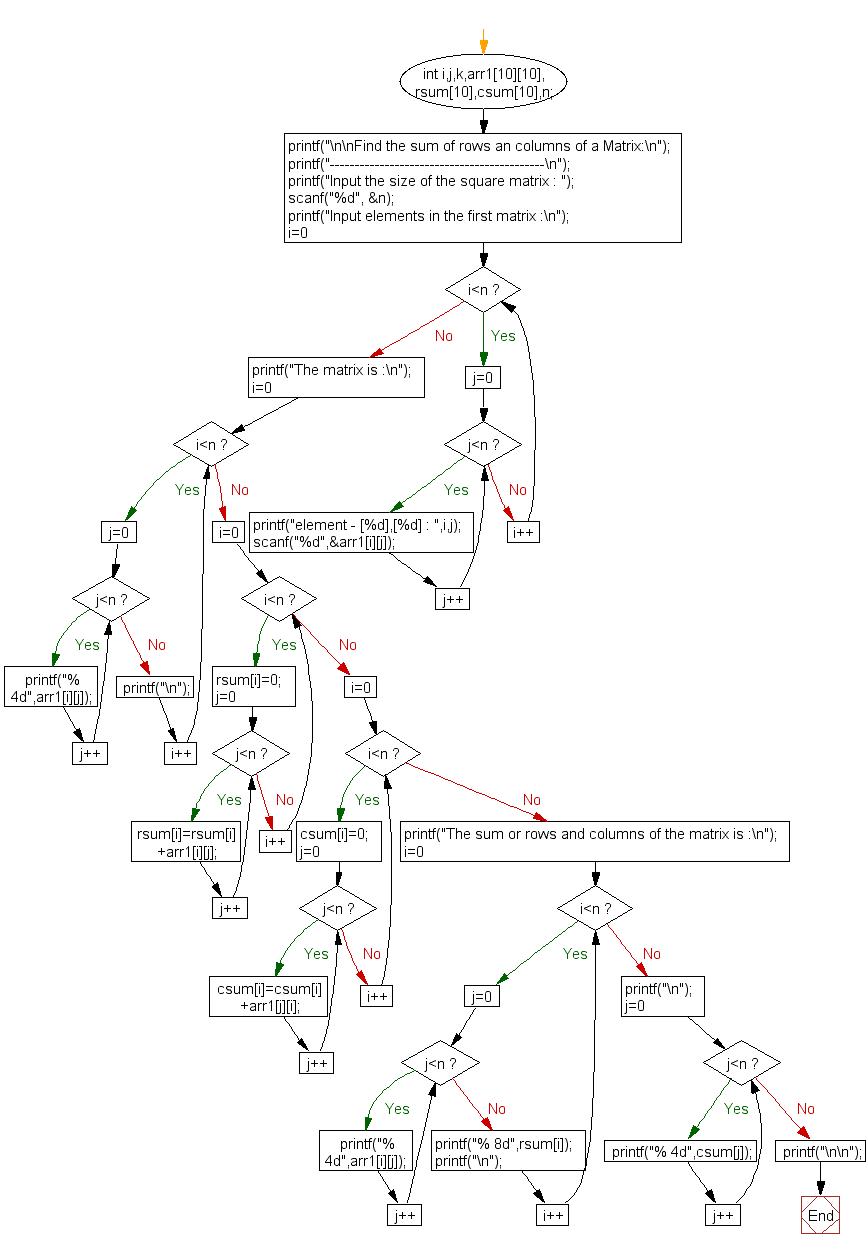 Flowchart: Find the sum of rows an columns of a Matrix.