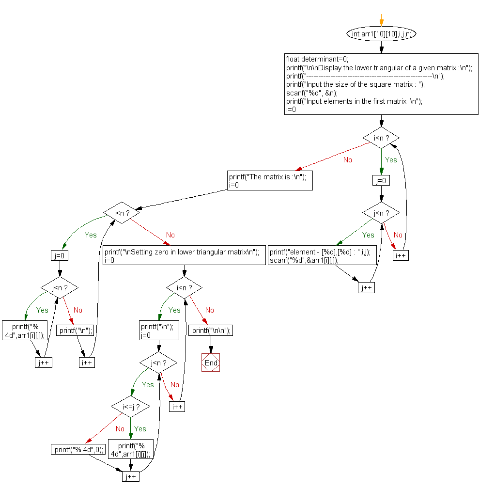 Flowchart: Display the lower triangular of a given matrix