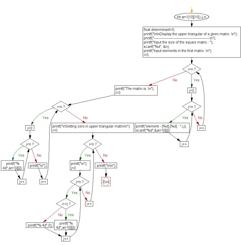 Flowchart: Display the upper triangular of a given matrix