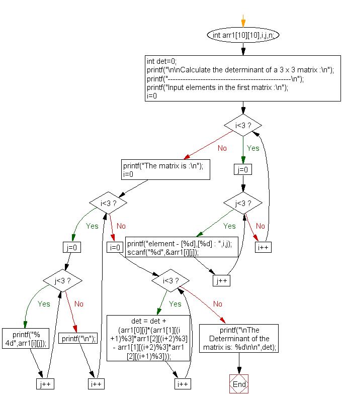 Flowchart: Calculate the determinant of a 3 x 3 matrix.