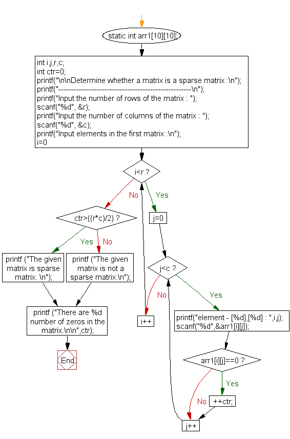 Flowchart: Determine whether a matrix is a sparse matrix