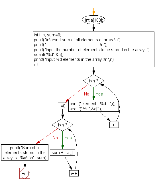 Flowchart: Find sum of all elements of array