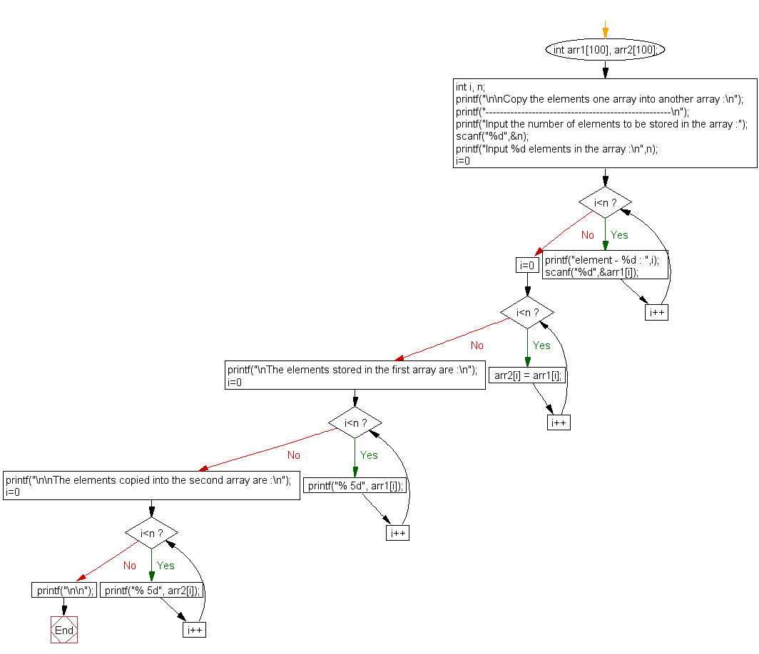 Flowchart: Copy the elements one array into another array.