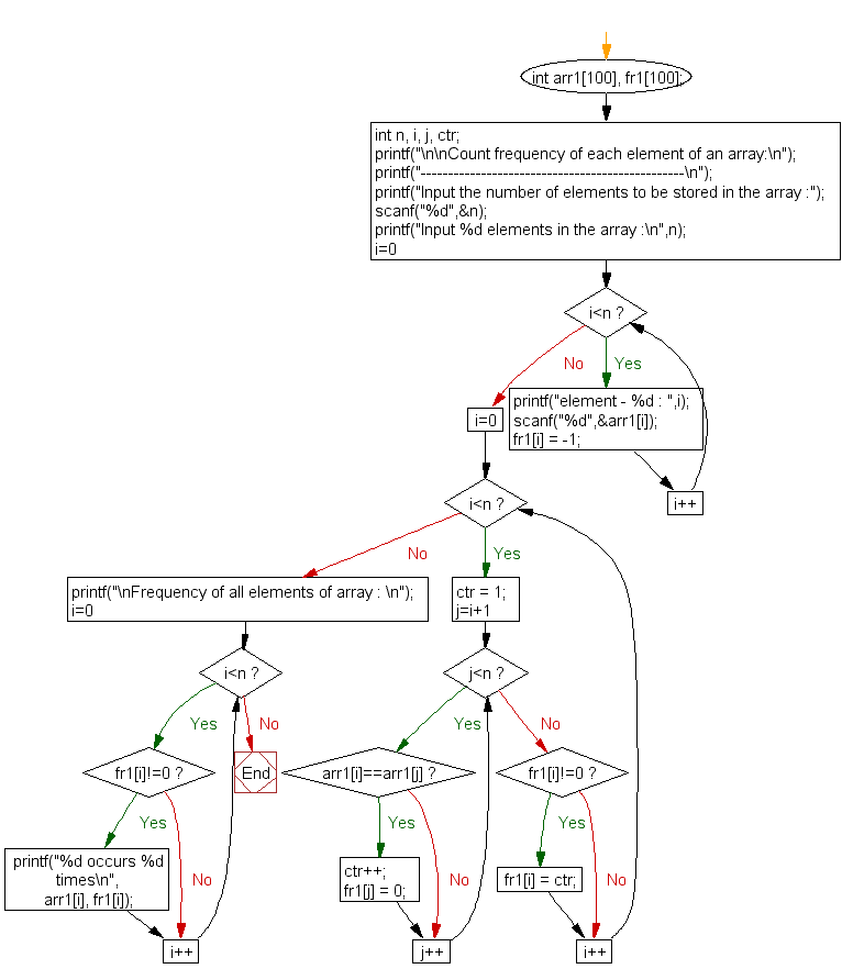 Flowchart: Count frequency of each element of an array