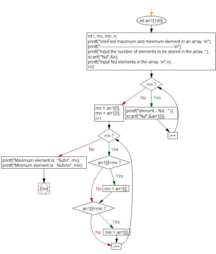 Flowchart: Find maximum and minimum element in an array