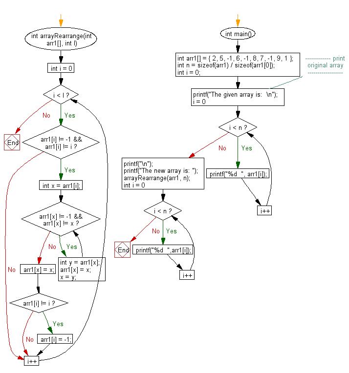 Flowchart:  Rearrange an array such that arr[i]=i