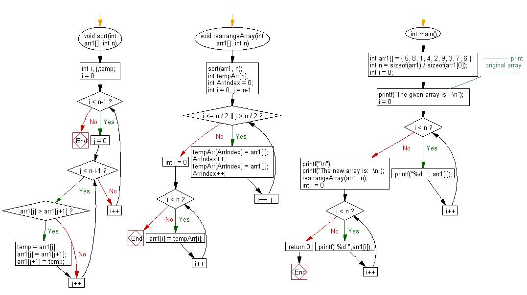 Flowchart:  Rearrange an array in such an order that– smallest, largest, 2nd smallest, 2nd largest and on