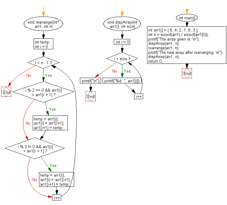 Flowchart:  Rearrange an array such that even index elements are smaller and odd index elements are greater than their next