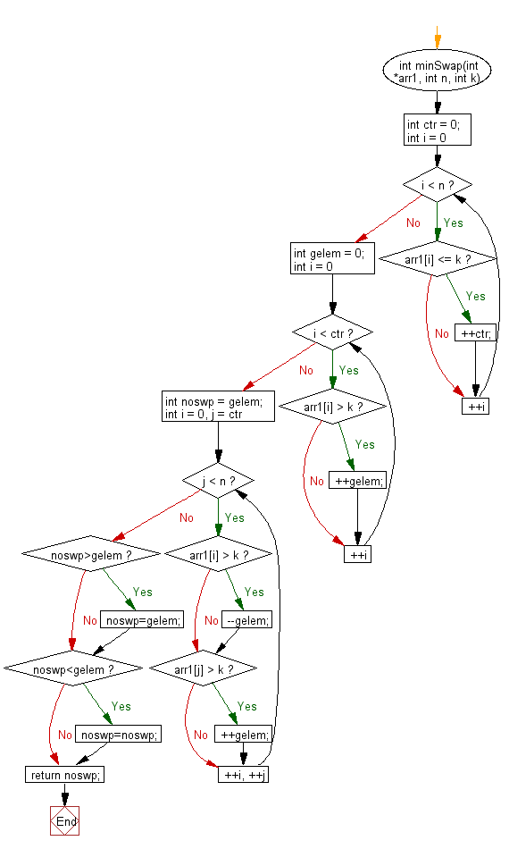 Flowchart: Find minimum number of swaps required to gather all elements less than or equals to k