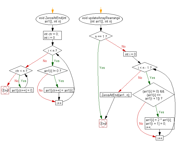 Flowchart: Double its value and replace the next number with 0 if current and next value are same and shift all 0's to the end.
