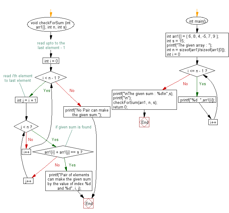 Flowchart: Find a pair with given sum in the array
