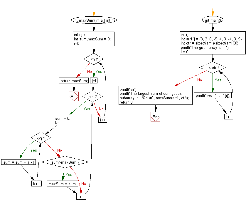Flowchart: Find the largest sum of contiguous subarray of an array.