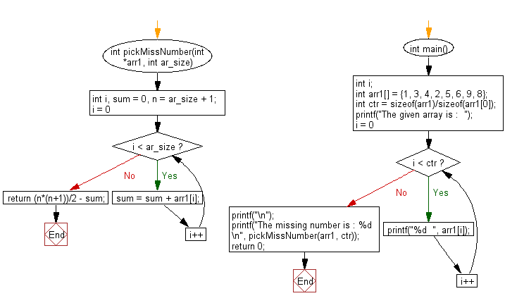 Flowchart: Find the missing number from a given array.