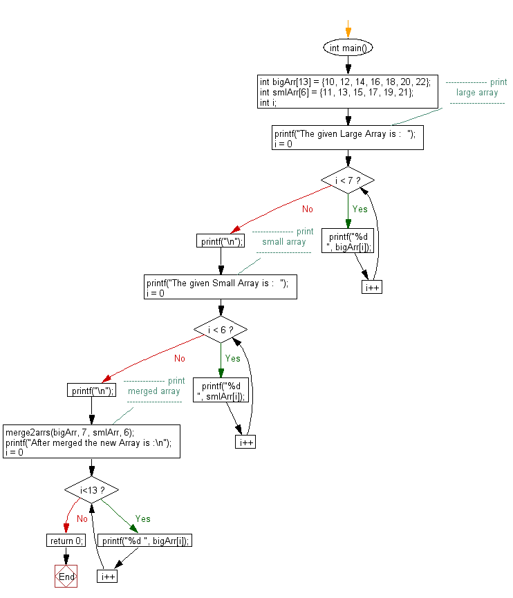 Flowchart: Merge one sorted array into another sorted array.