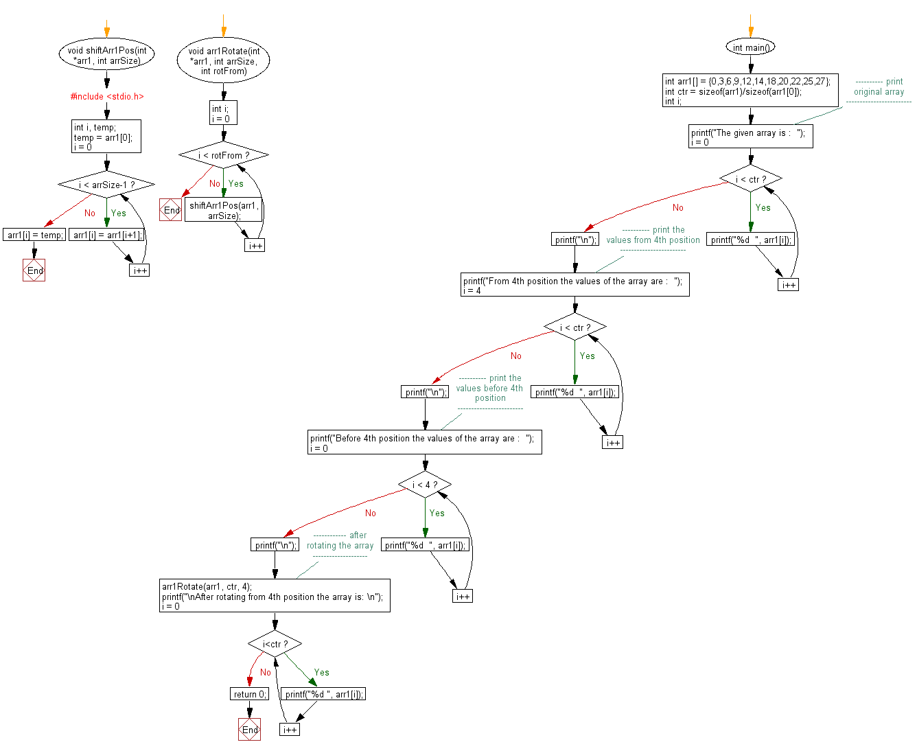 Flowchart: Rotate an array by N positions.
