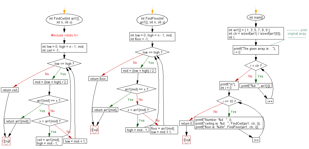 Flowchart: Find the ceiling in a sroted array.