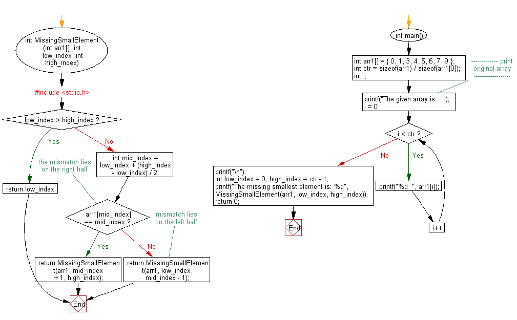 Flowchart: Find the smallest missing element from a sorted array.