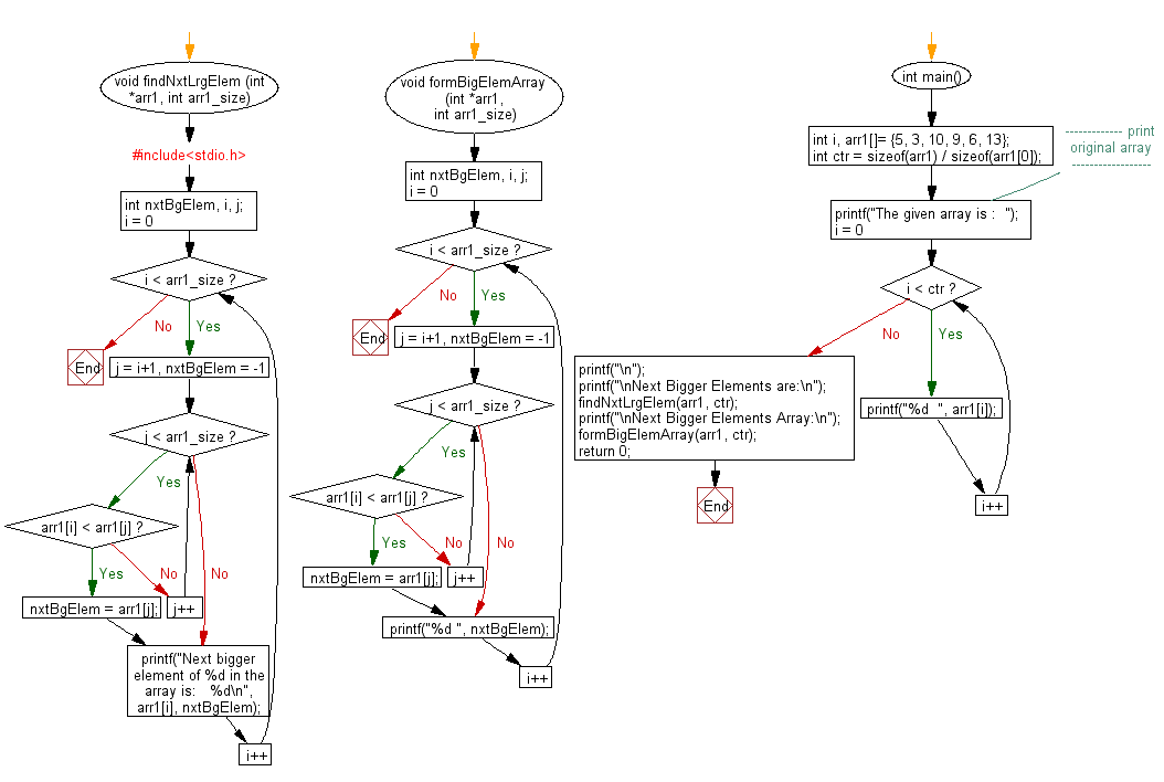 Flowchart: Find the next greater elements in a given unsorted array