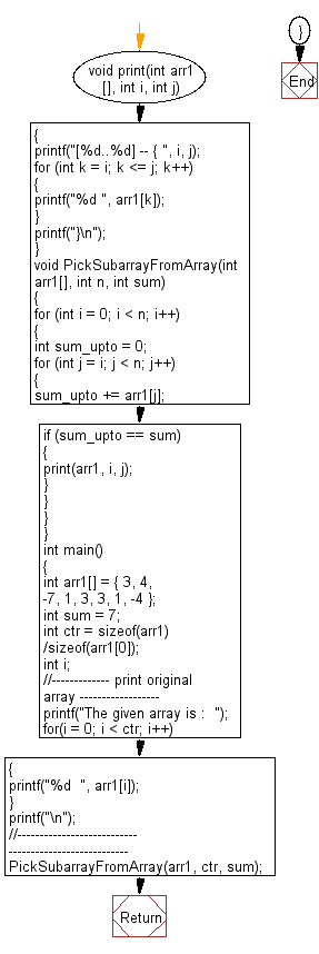 Flowchart: Find a subarray with given sum from the given array.