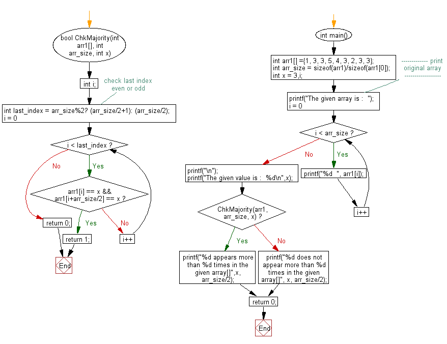 Flowchart: Find if a given integer x appears more than n/2 times in a sorted array of n integers.