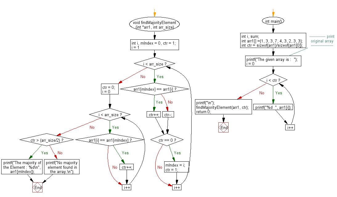 Flowchart: Find majority element of an array.